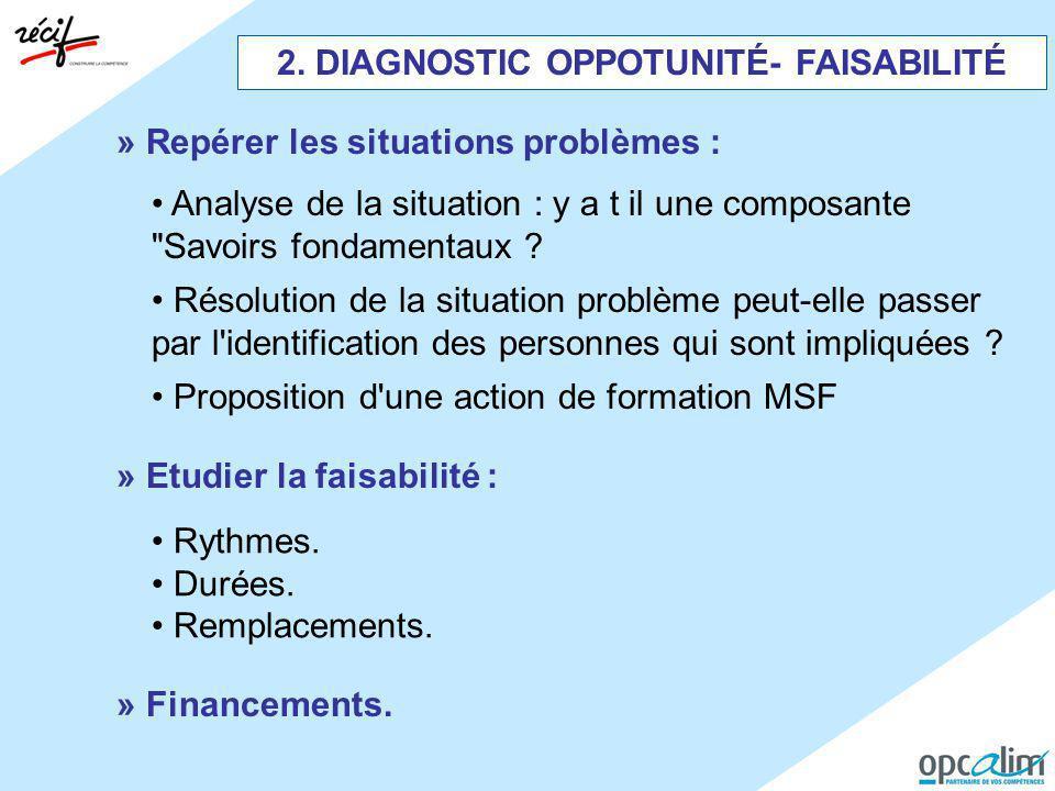 2. DIAGNOSTIC OPPOTUNITÉ- FAISABILITÉ