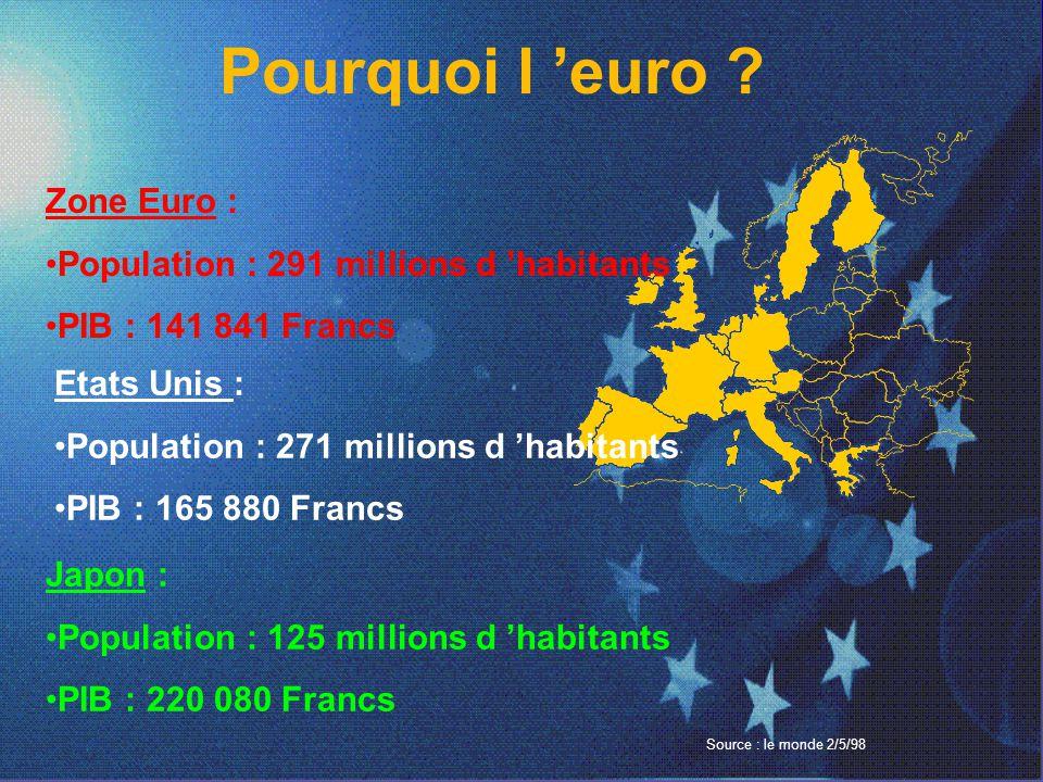 Pourquoi l 'euro Zone Euro : Population : 291 millions d 'habitants