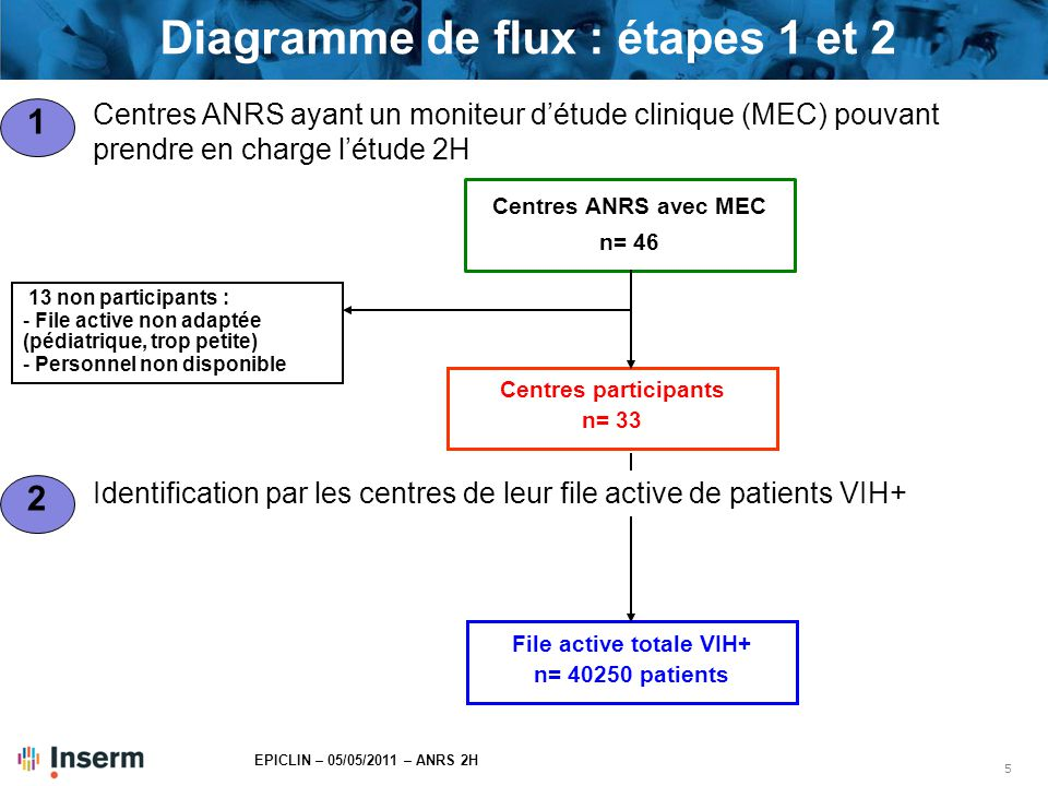 Diagramme de flux : étapes 1 et 2 File active totale VIH+