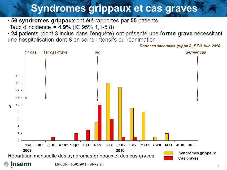 Syndromes grippaux et cas graves