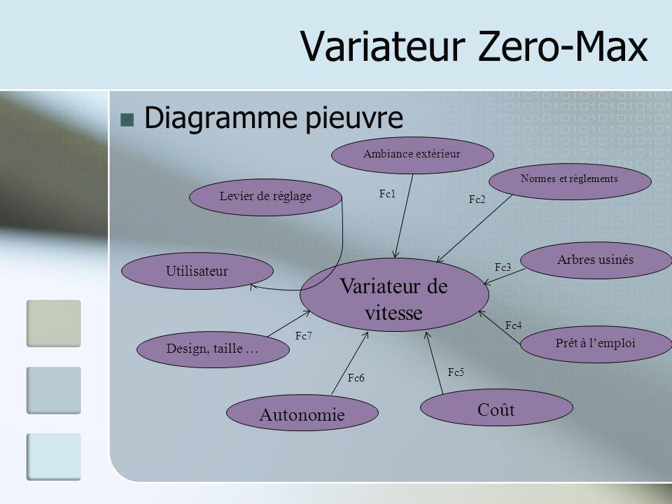 Variateur Zero-Max Diagramme pieuvre Variateur de vitesse Coût