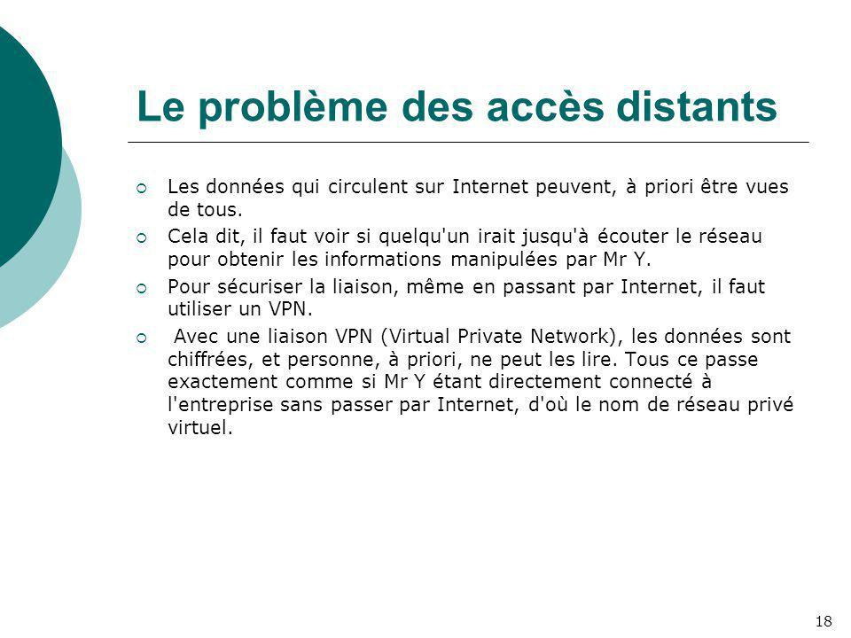 Le problème des accès distants