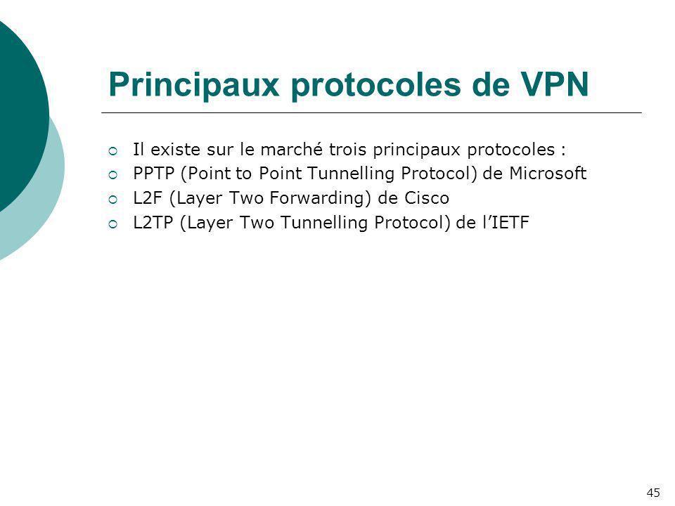 Principaux protocoles de VPN