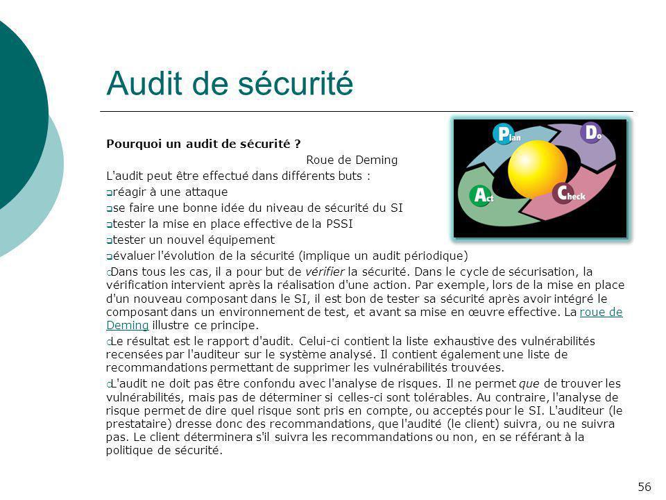 Audit de sécurité Pourquoi un audit de sécurité Roue de Deming