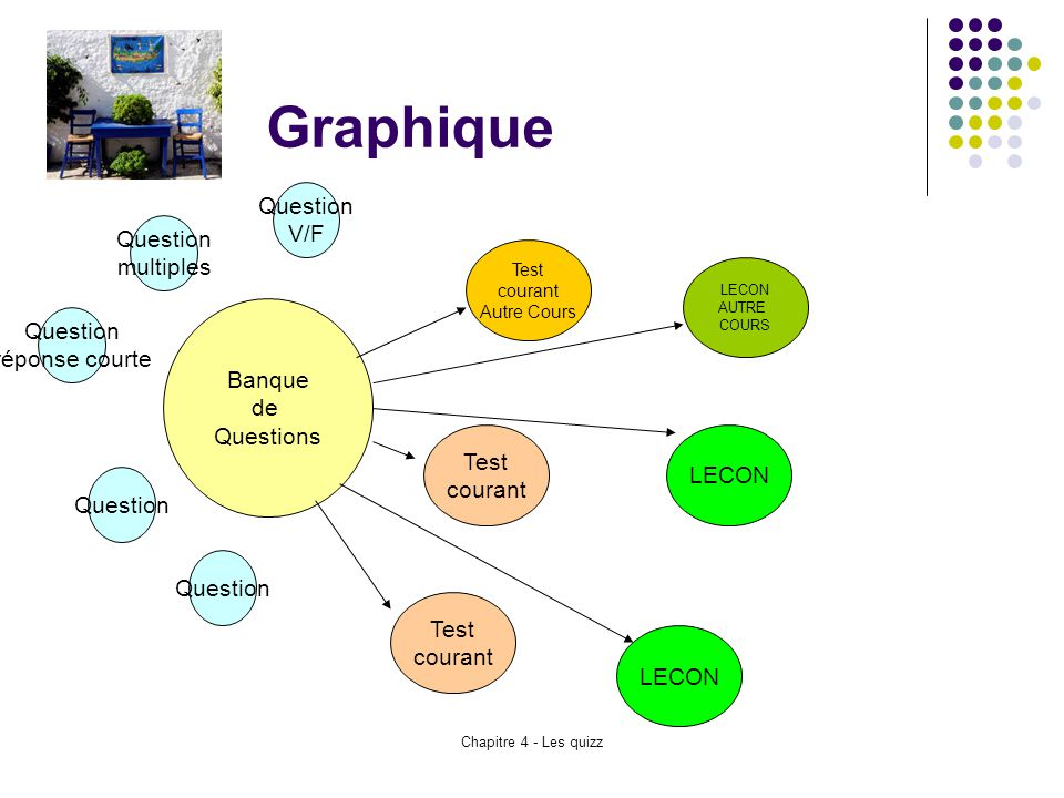 Graphique Question V/F Question multiples Question réponse courte