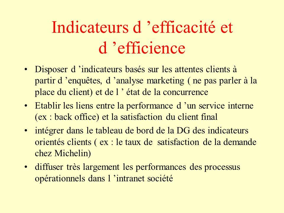 Indicateurs d 'efficacité et d 'efficience