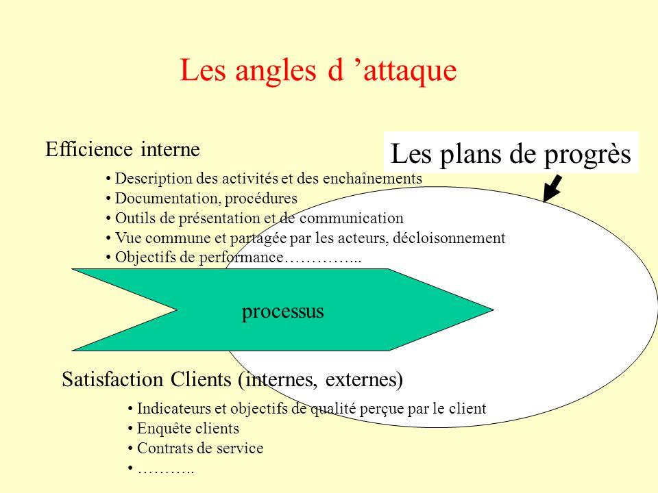 Les angles d 'attaque Les plans de progrès Efficience interne