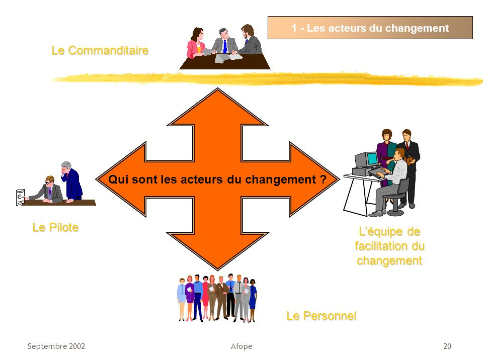 1 - Les acteurs du changement Qui sont les acteurs du changement