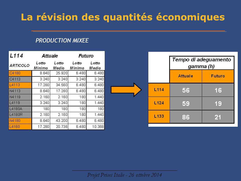 La révision des quantités économiques
