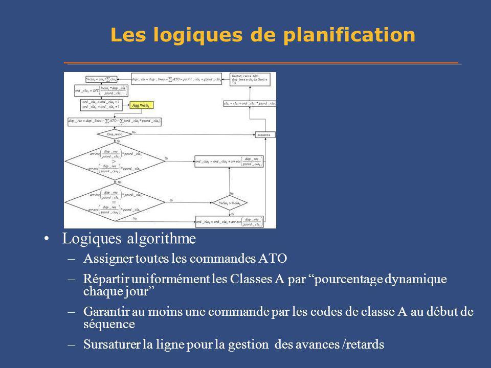 Les logiques de planification