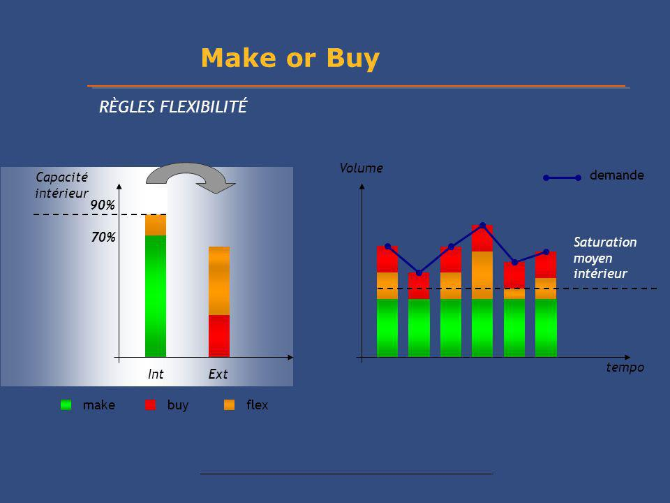 Make or Buy RÈGLES FLEXIBILITÉ