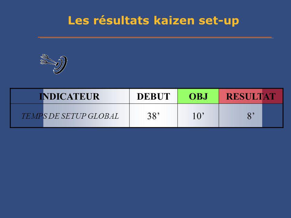 Les résultats kaizen set-up