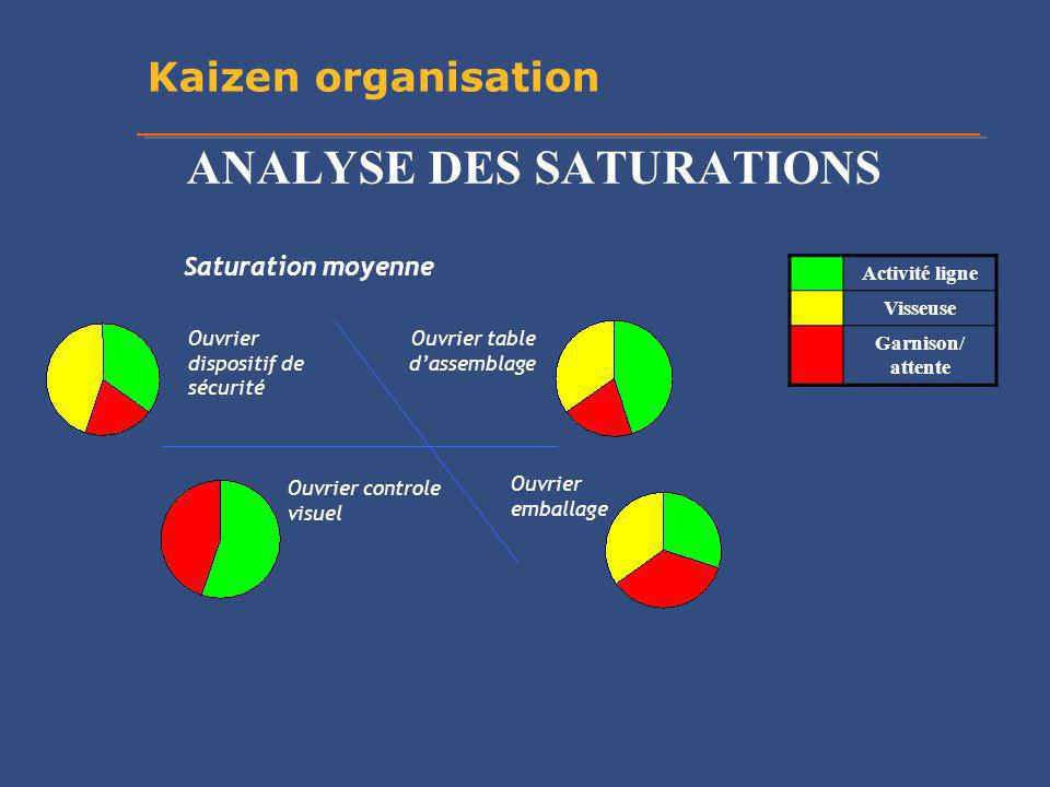 ANALYSE DES SATURATIONS