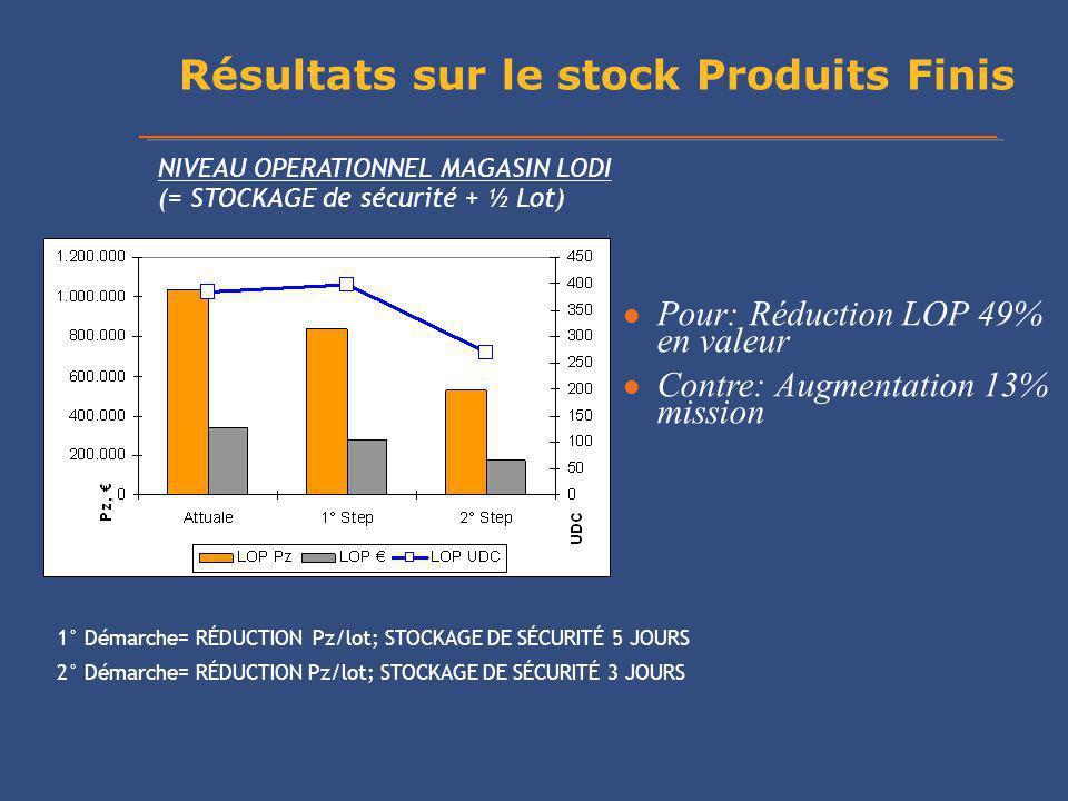 Résultats sur le stock Produits Finis