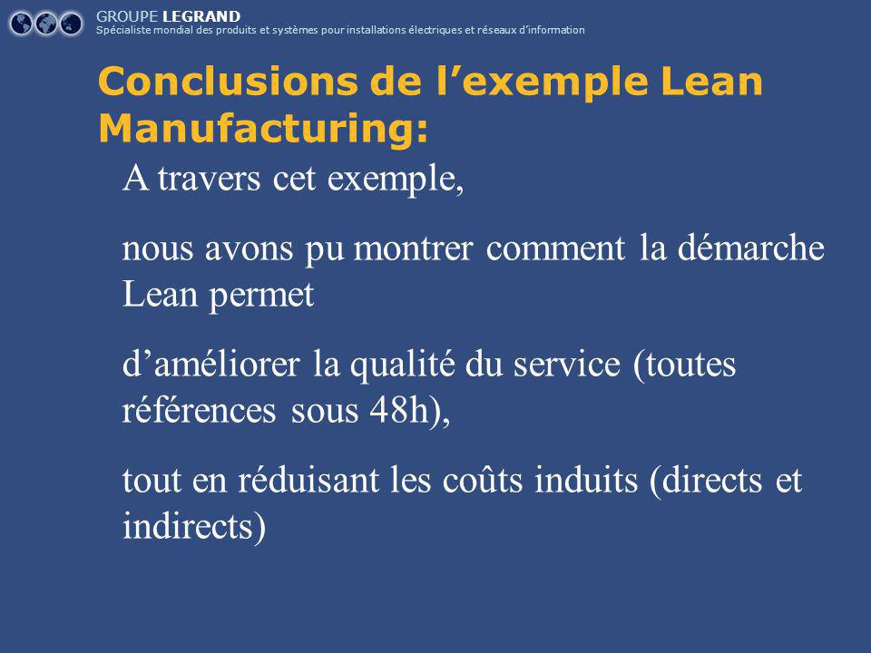 Conclusions de l'exemple Lean Manufacturing: