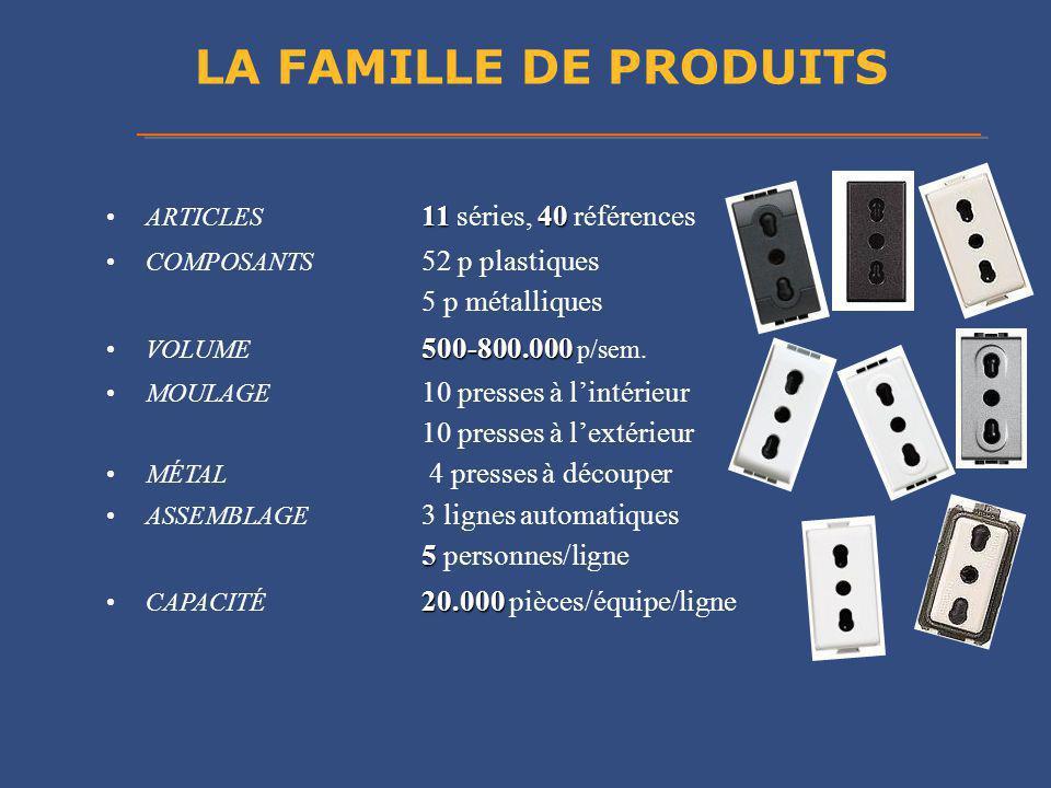 LA FAMILLE DE PRODUITS 5 p métalliques 10 presses à l'extérieur