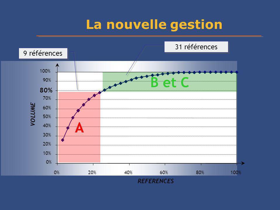 B et C A La nouvelle gestion 31 références 9 références