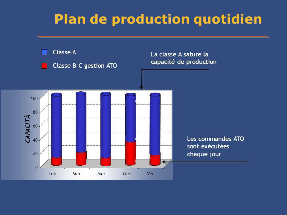 Plan de production quotidien