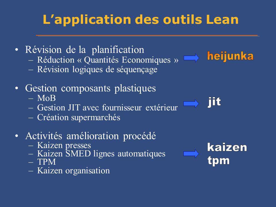 L'application des outils Lean