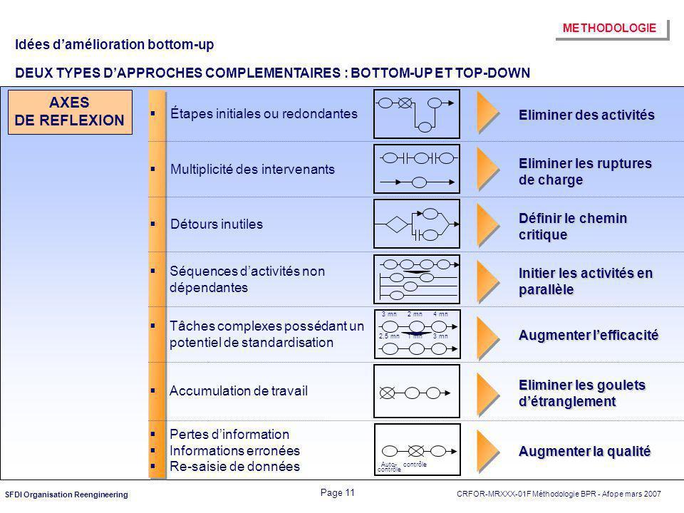 Idées d'amélioration bottom-up DEUX TYPES D'APPROCHES COMPLEMENTAIRES : BOTTOM-UP ET TOP-DOWN