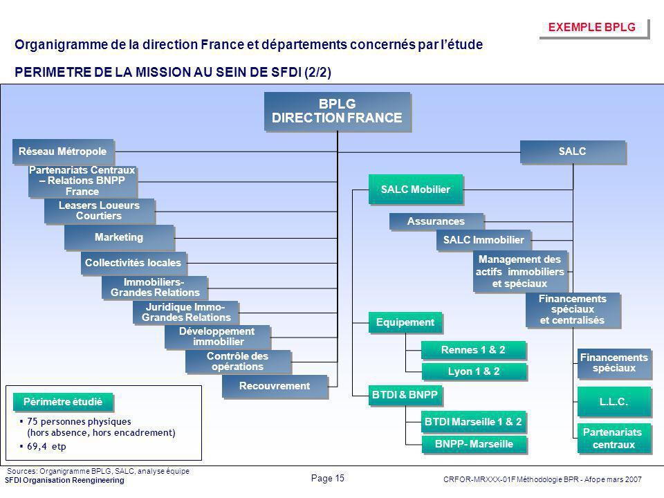 Organigramme de la direction France et départements concernés par l'étude PERIMETRE DE LA MISSION AU SEIN DE SFDI (2/2)