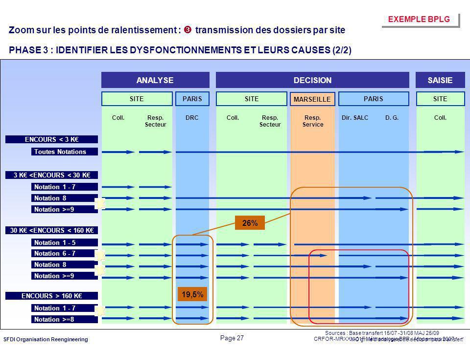 Zoom sur les points de ralentissement :  transmission des dossiers par site PHASE 3 : IDENTIFIER LES DYSFONCTIONNEMENTS ET LEURS CAUSES (2/2)