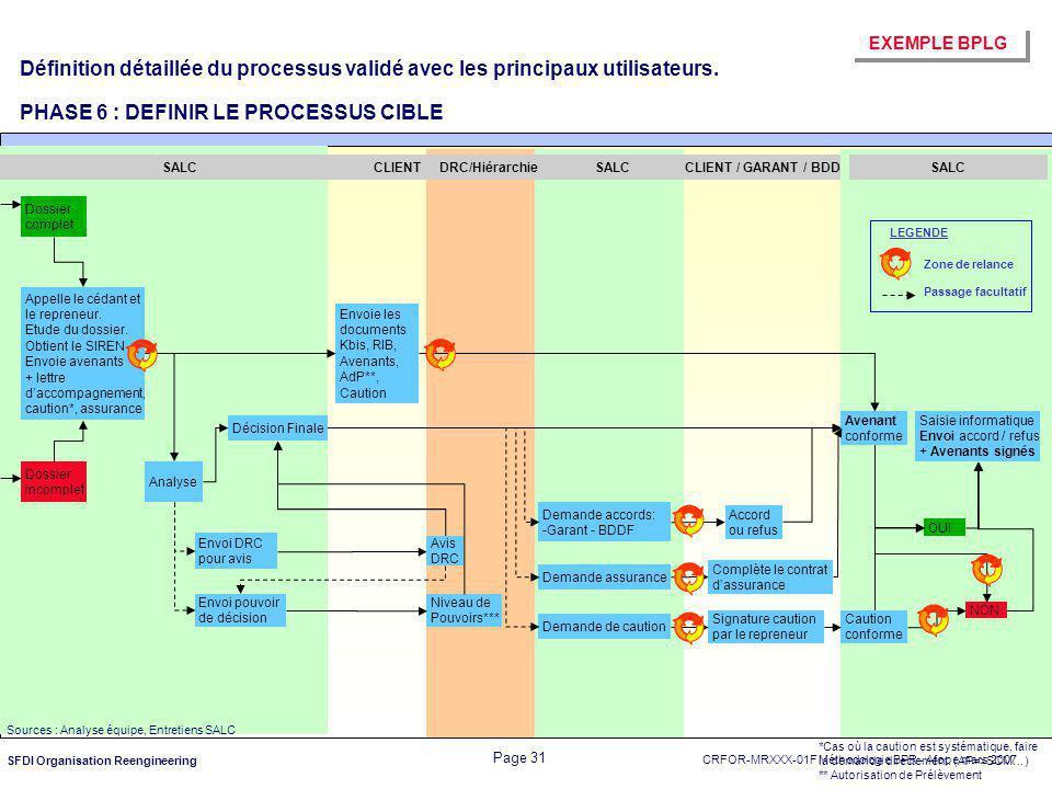 Définition détaillée du processus validé avec les principaux utilisateurs. PHASE 6 : DEFINIR LE PROCESSUS CIBLE