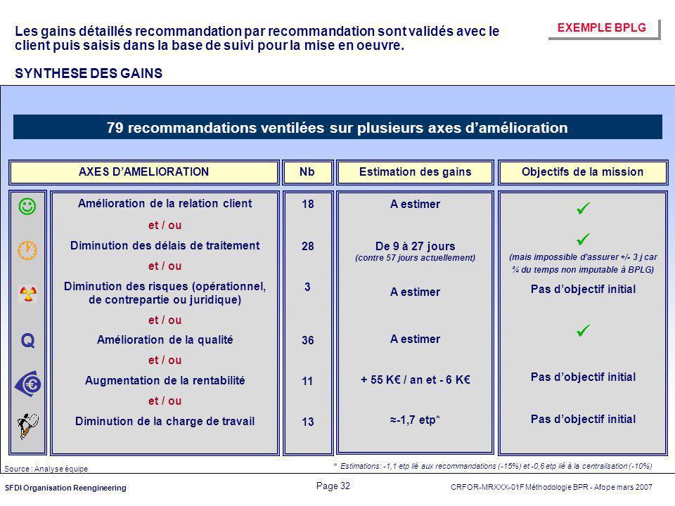    Q 79 recommandations ventilées sur plusieurs axes d'amélioration