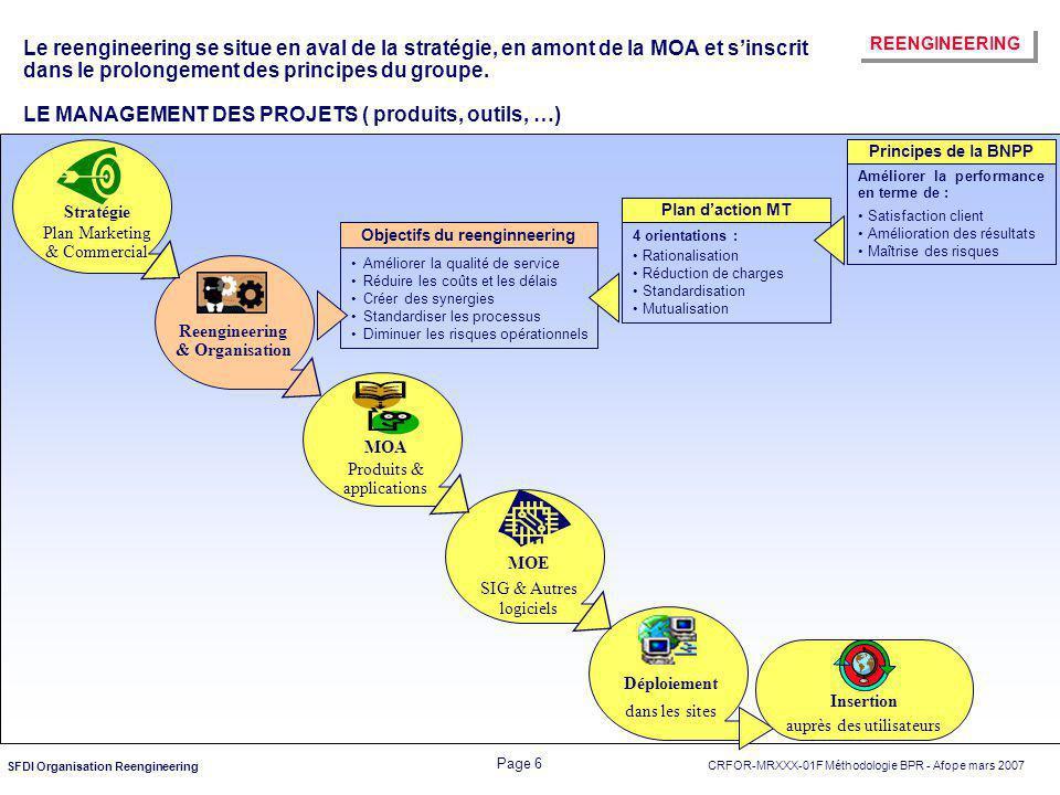Objectifs du reenginneering Reengineering& Organisation