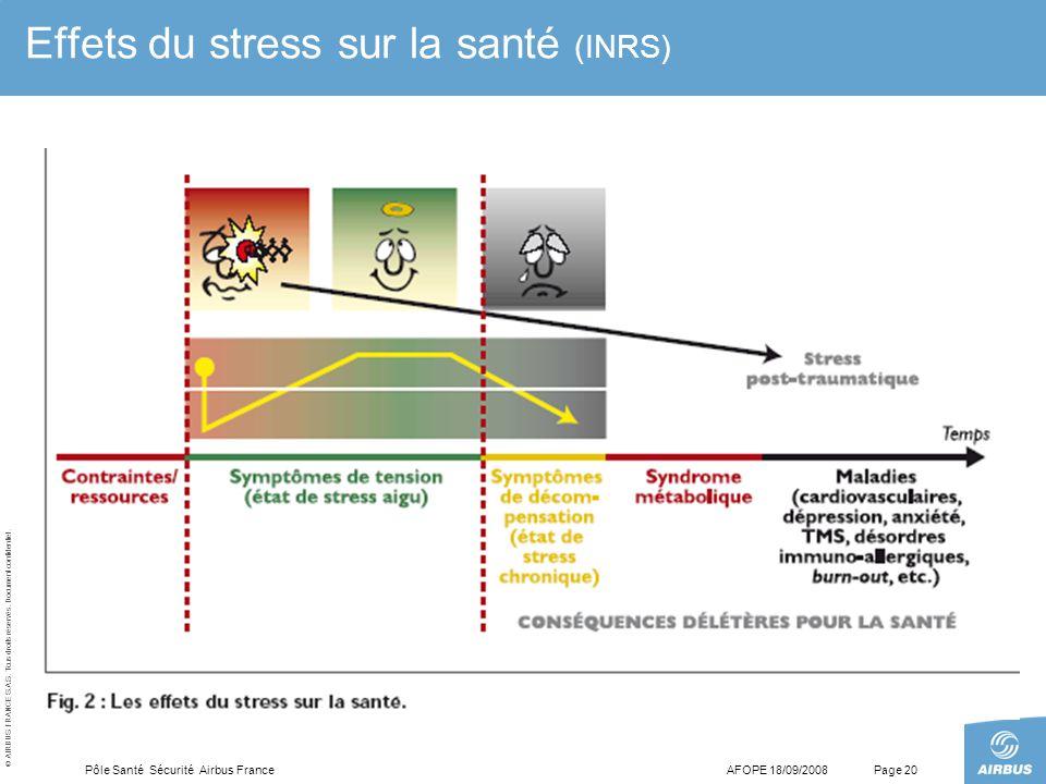 Effets du stress sur la santé (INRS)