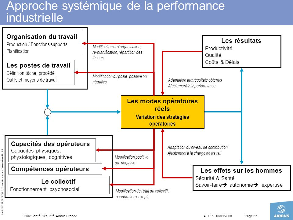 Approche systémique de la performance industrielle