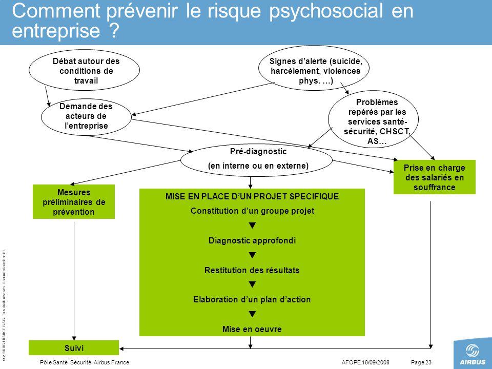 Comment prévenir le risque psychosocial en entreprise
