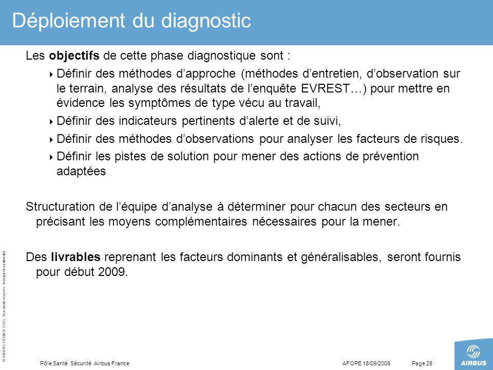 Déploiement du diagnostic