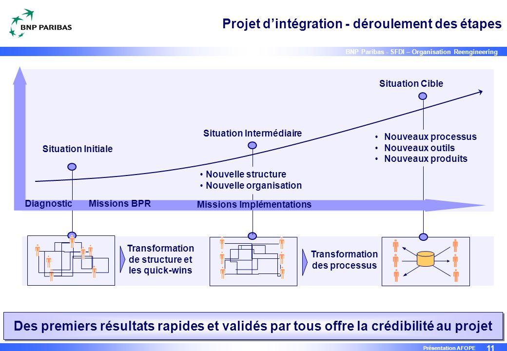 Projet d'intégration - déroulement des étapes