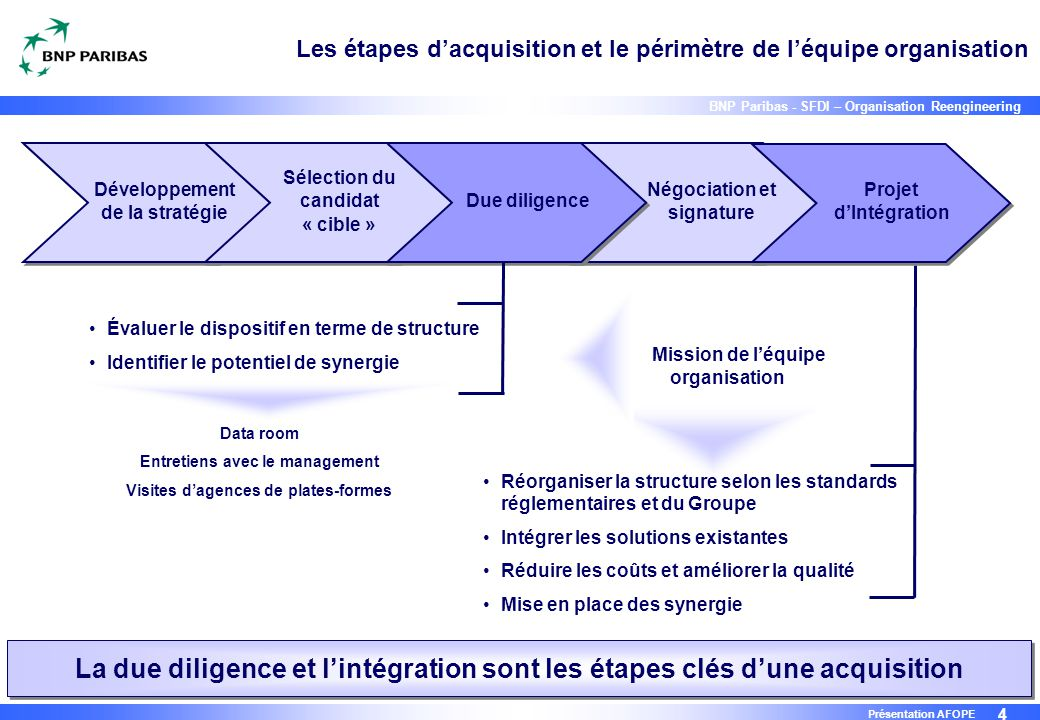 Les étapes d'acquisition et le périmètre de l'équipe organisation