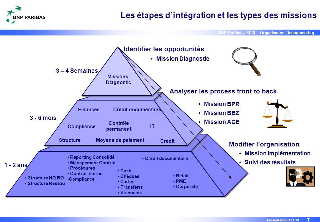Les étapes d'intégration et les types des missions