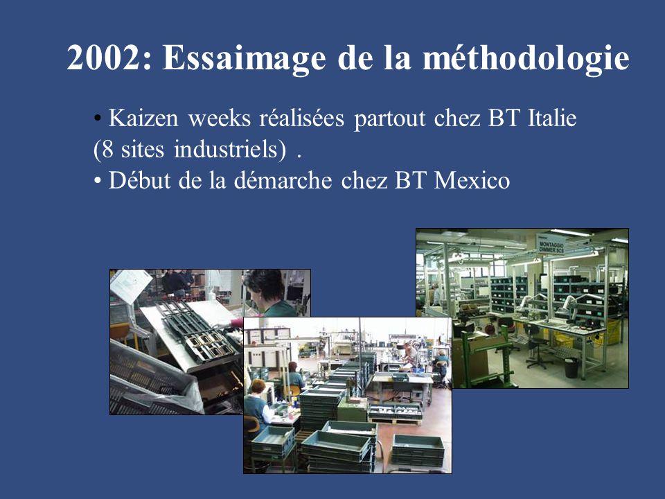 2002: Essaimage de la méthodologie