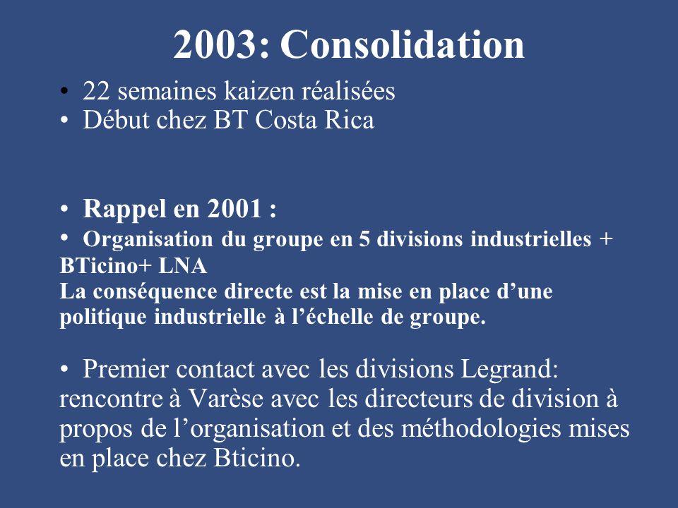 2003: Consolidation 22 semaines kaizen réalisées