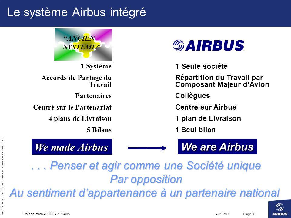 Le système Airbus intégré