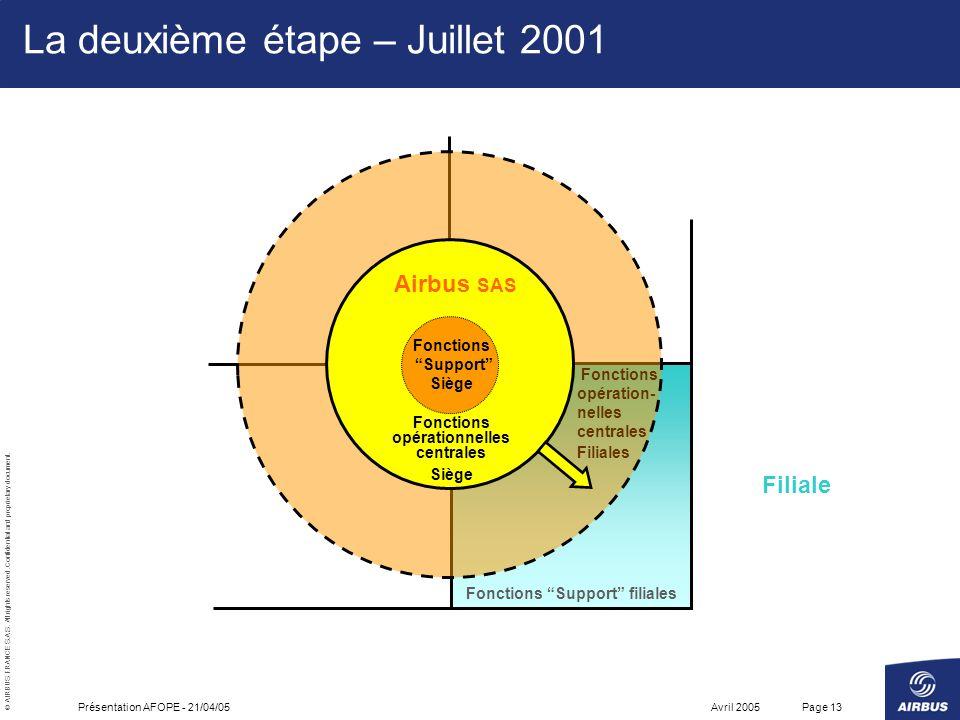La deuxième étape – Juillet 2001