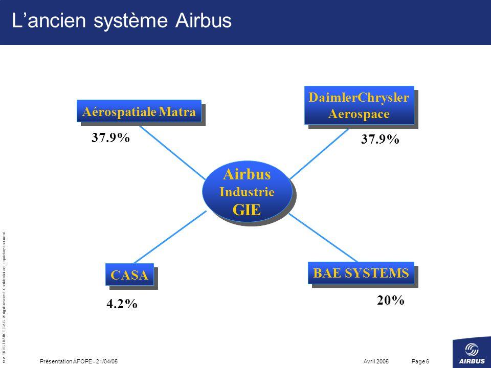 L'ancien système Airbus