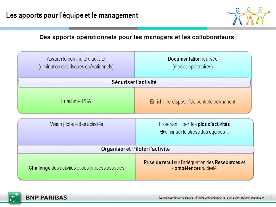 Les apports pour l'équipe et le management