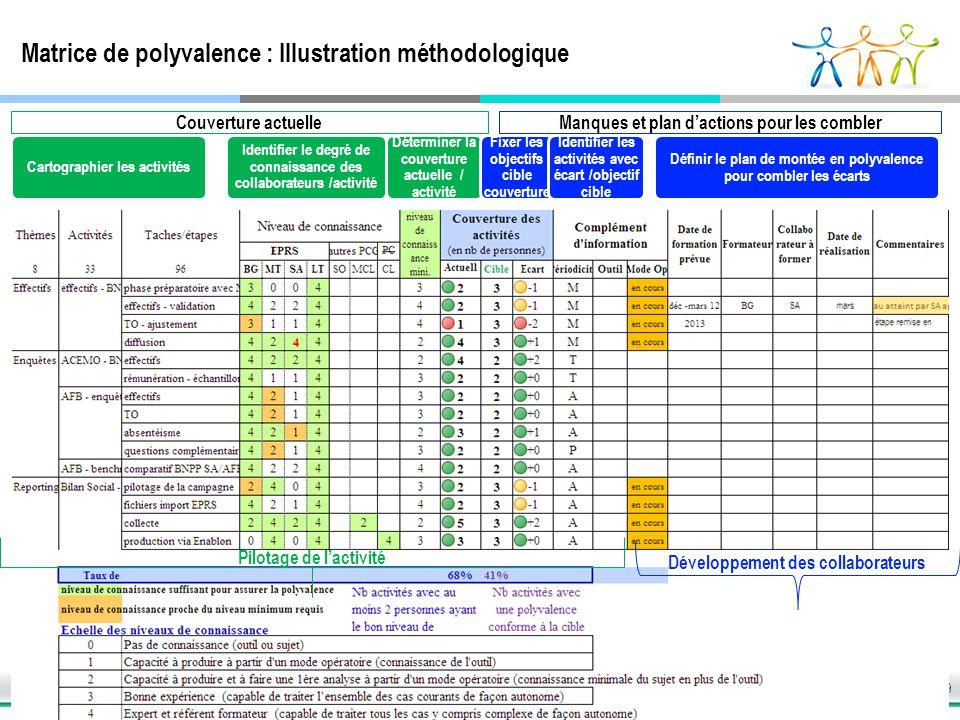 Matrice de polyvalence : Illustration méthodologique