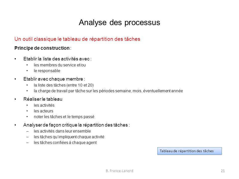 Analyse des processus Un outil classique le tableau de répartition des tâches. Principe de construction :