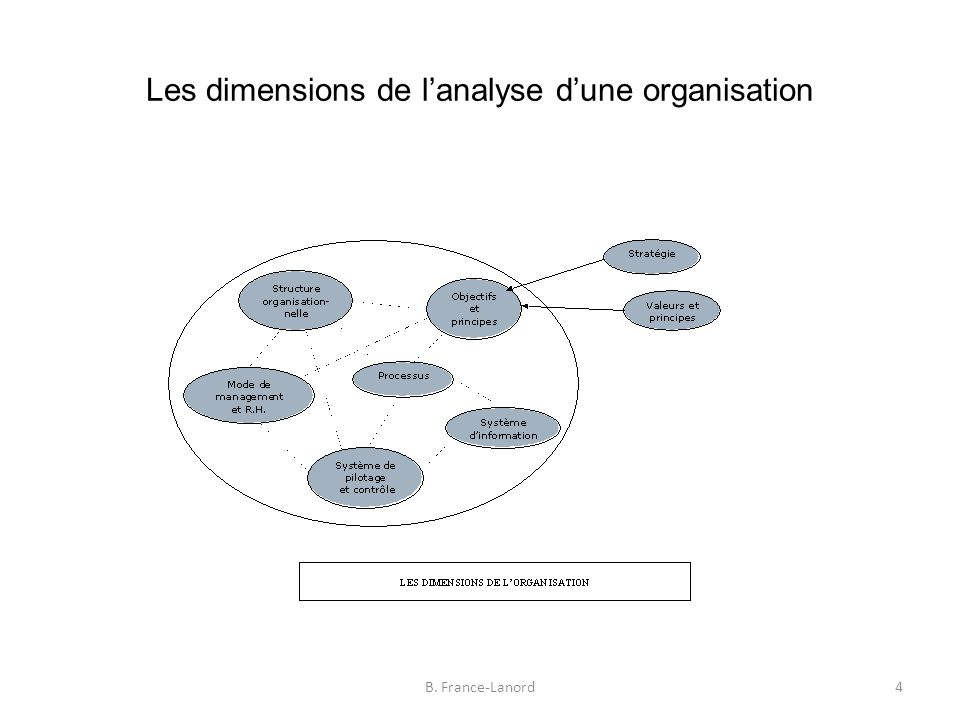 Les dimensions de l'analyse d'une organisation