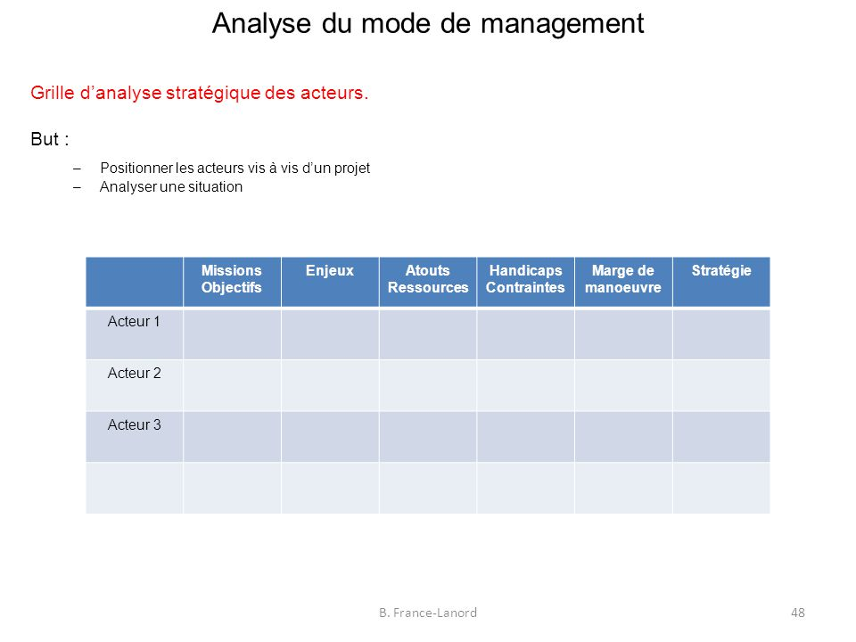 Analyse du mode de management