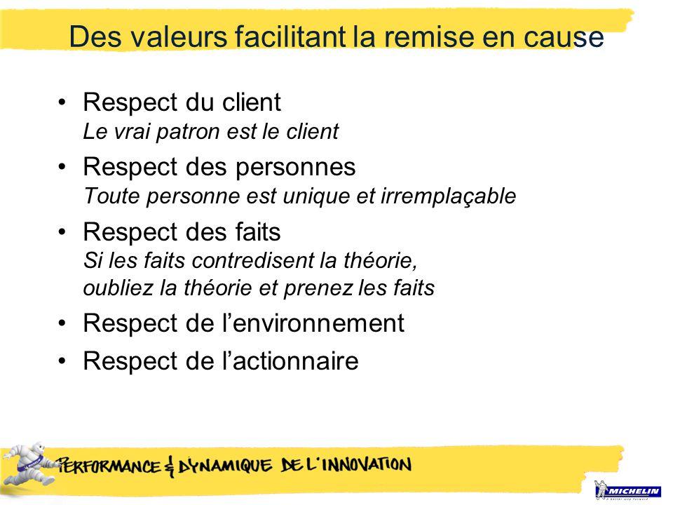 Des valeurs facilitant la remise en cause