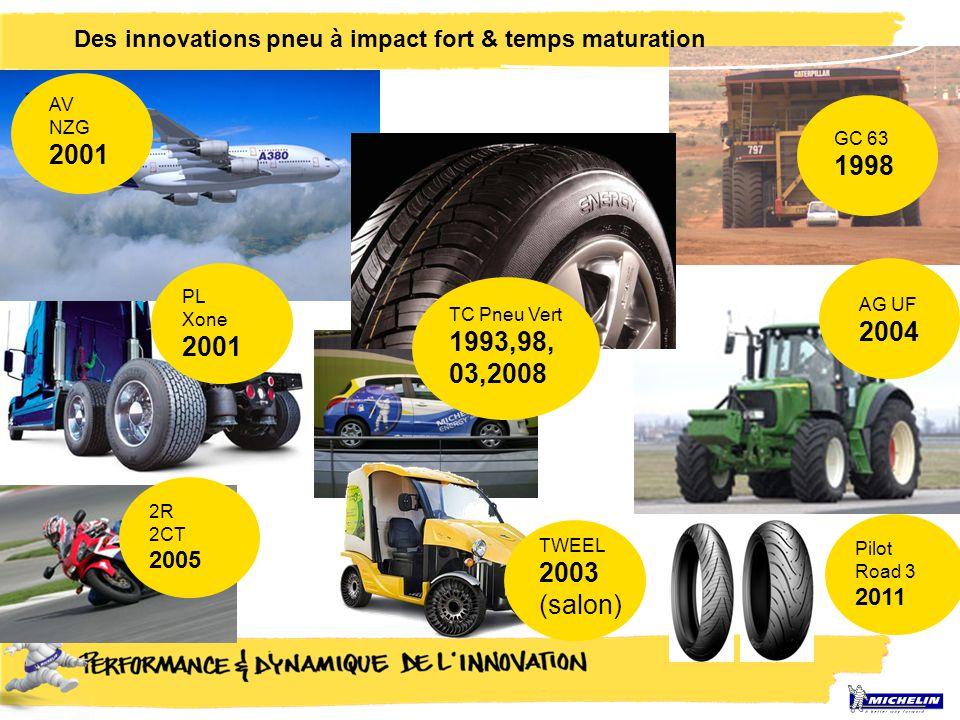 Des innovations pneu à impact fort & temps maturation