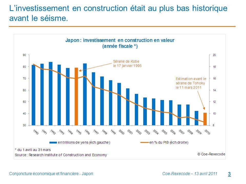 L'investissement en construction était au plus bas historique avant le séisme.