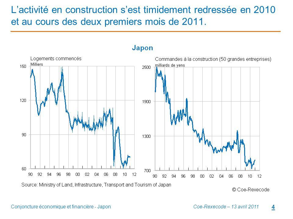 L'activité en construction s'est timidement redressée en 2010 et au cours des deux premiers mois de 2011.